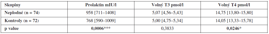 Hladiny prolaktinu, volného T3 a volného T4 ve folikulární tekutině neplodných žen a kontrolní skupiny zdravých dárkyň oocytů (hodnoty jsou uvedeny jako medián a interkvartilové rozpětí)