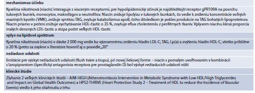 Tab. 15.32   Základné informácie o kyseline nikotínovej