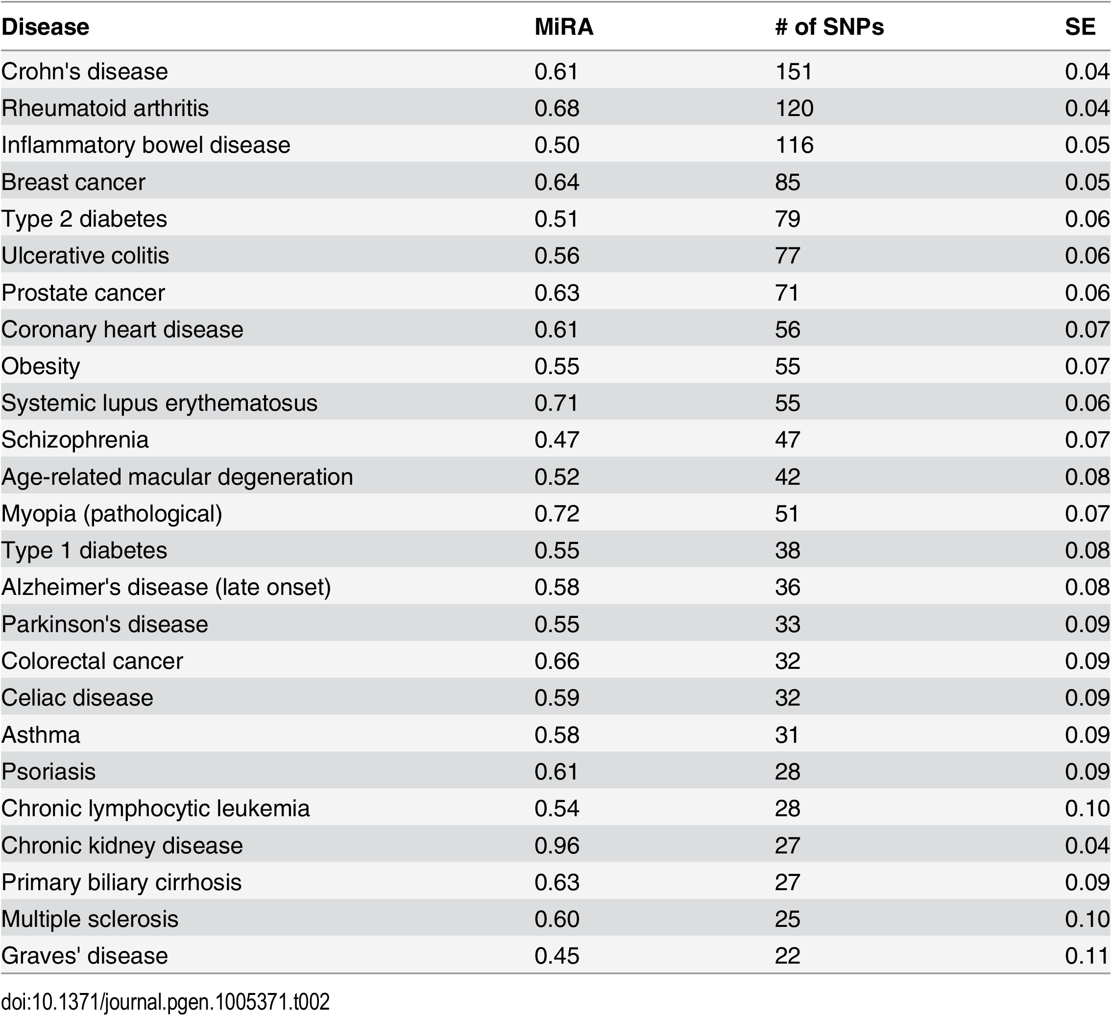 Proportions of minor risk alleles (MiRA) in GWAS studied diseases.