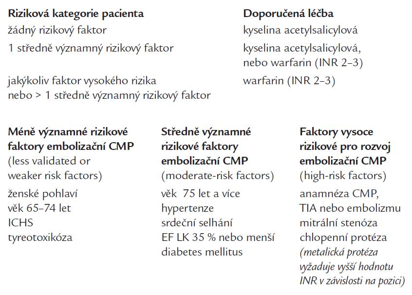 Doporučení pro profylaxi embolizační příhody při fibrilaci síní dle Guidelines ACC/AHA/ESC 2006.
