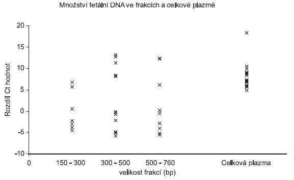 Množství mužské specifické fetální DNA analyzované Real Time PCR ve velikostních frakcích a celkové plazmě. Na ose x jsou velikostní frakce, osa y představuje relativní množství fetální DNA. Množství DNA je uvedeno jako rozdíl Ct hodnot (Ct(FAM)-Ct(JOE))