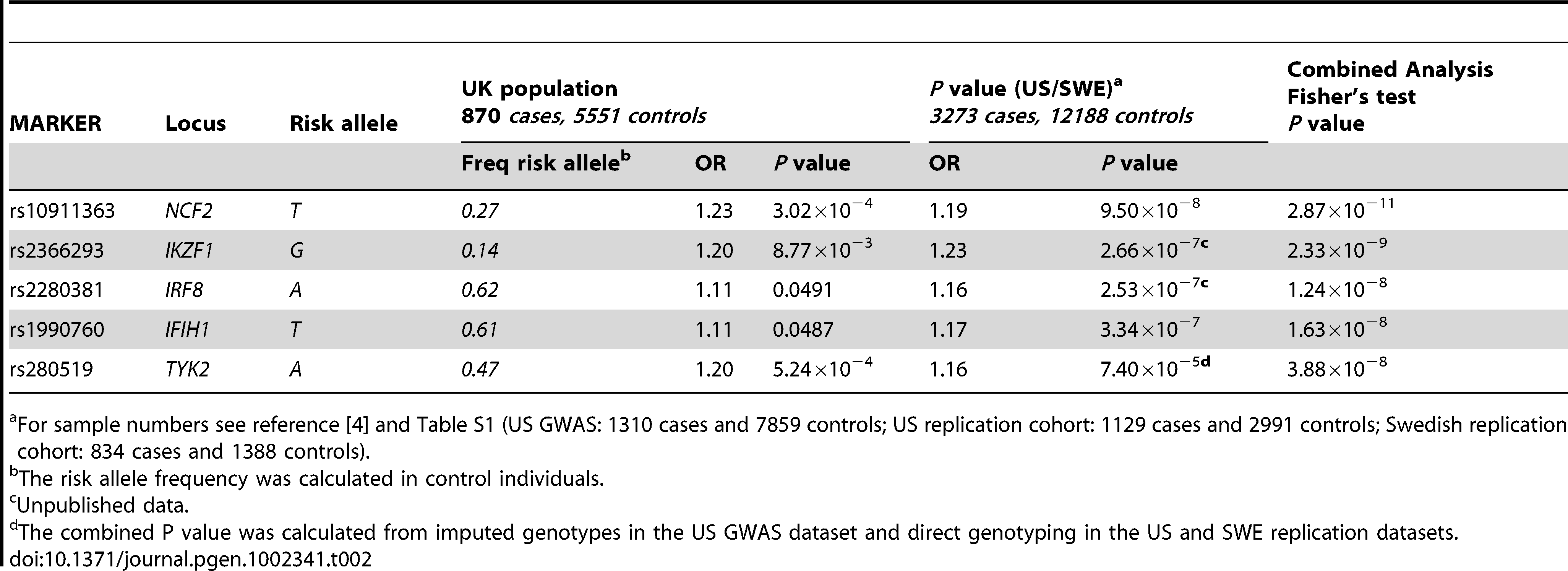 Novel SNPs showing genome-wide significance (<i>P</i> = 5×10<sup>−8</sup>) in SLE following meta-analysis of UK, US, and Swedish cohorts.