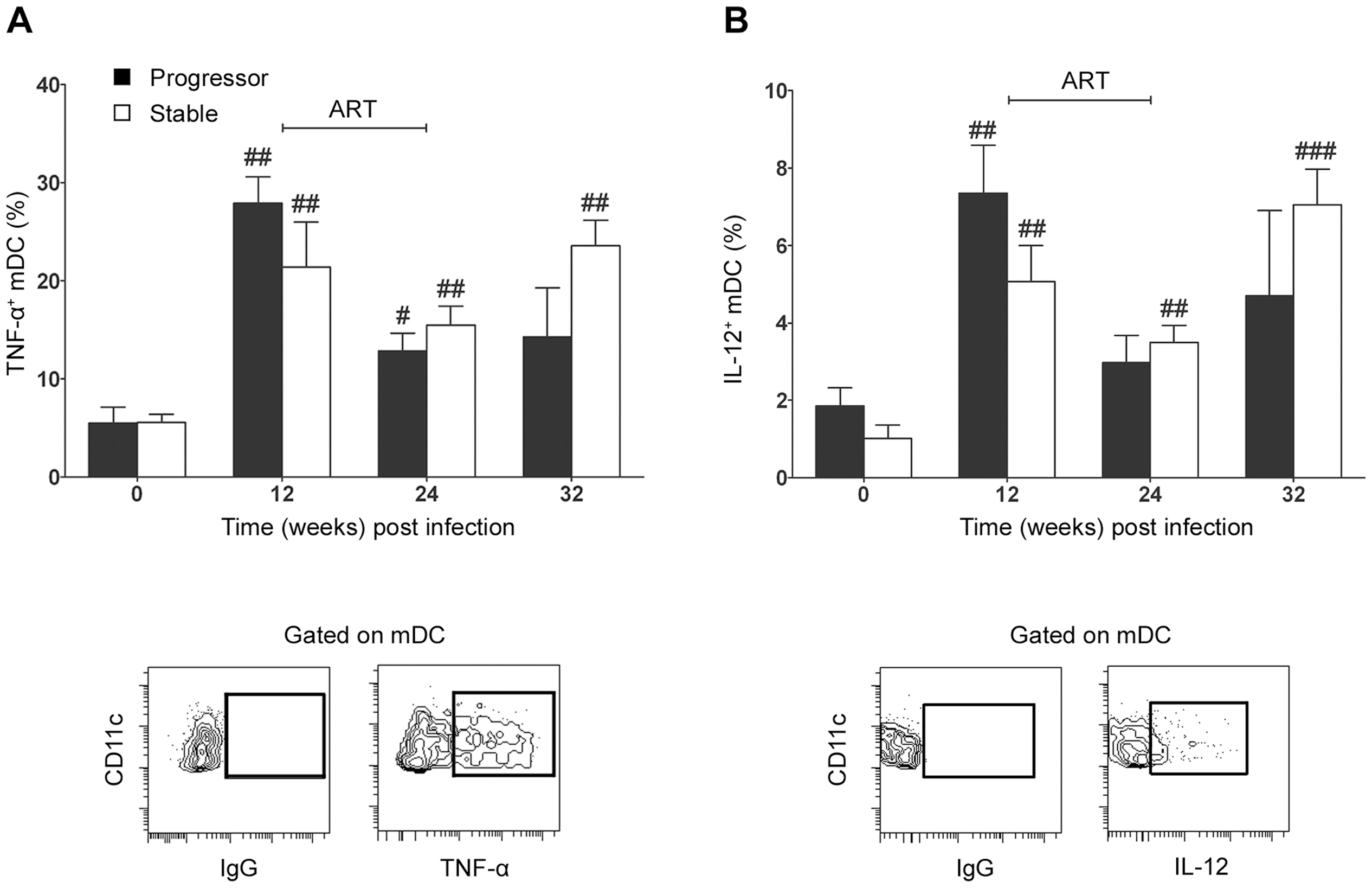 Lymph node mDC from SIV infected animals remain responsive to exogenous TLR8 stimulation.