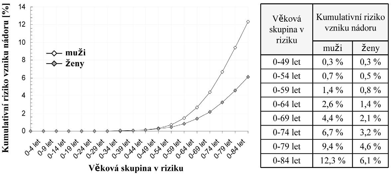 Kumulativní riziko vzniku nádoru tlustého střeva a konečníku (C18–C20) /kalkulováno dle dat NOR za období 2004–2008/