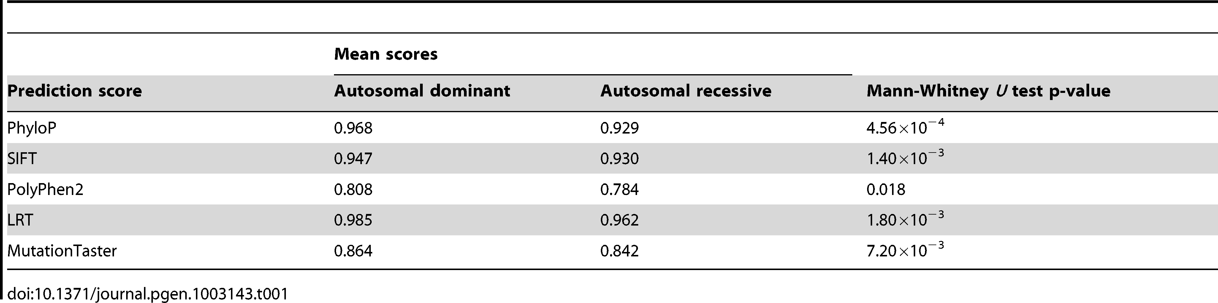 Mann–Whitney <i>U</i> test <i>p</i> values for the difference in prediction scores between autosomal dominant and autosomal recessive disease-causing mutations.