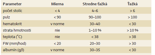 Aktivita ulceróznej kolitídy podľa Truelove-Wittsa [29].