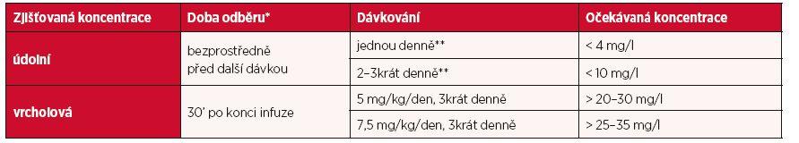 Monitorování koncentrace amikacinu při obvyklém dávkování: doba odběru a očekávané koncentrace