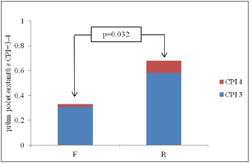 Průměrný počet sextantů s CPI = 3-4 v souborech F a R žen