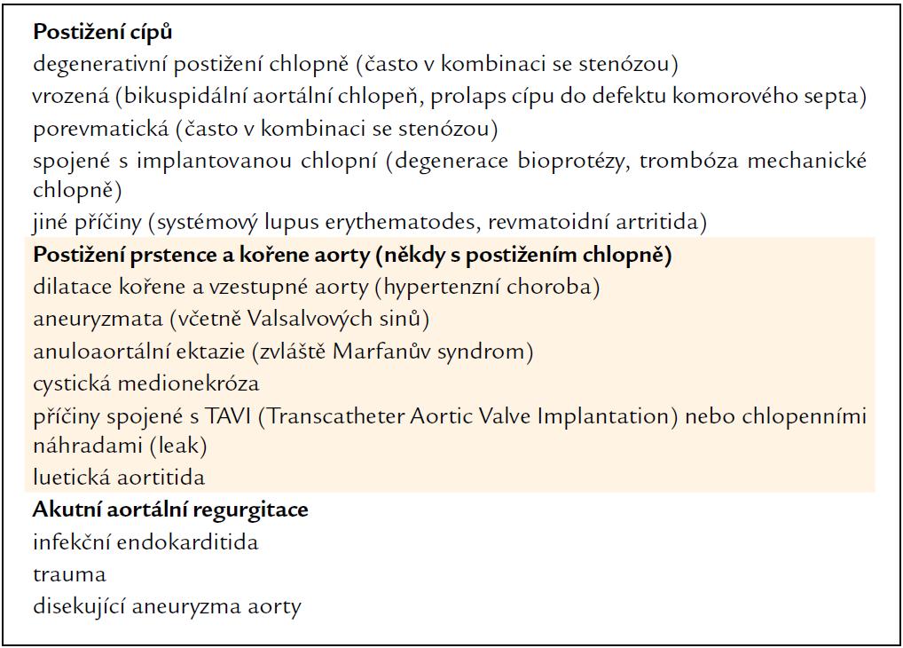 Etiologie aortální regurgitace.