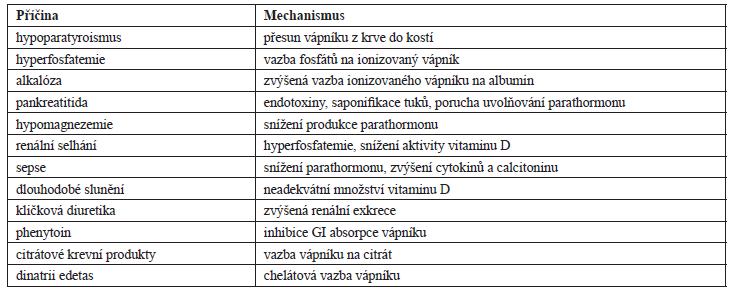 Příčiny vzniku hypokalcemie