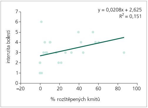 Regresní analýza: predikce intenzity bolesti, nezávisle proměnná % rozštěpených kmitů.