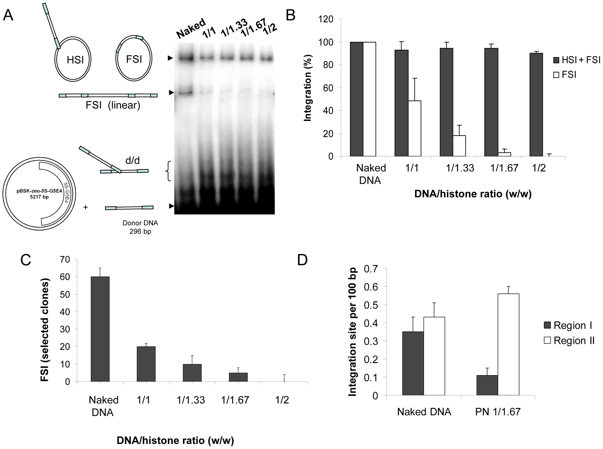 Effect of nucleosome assembly on <i>in vitro</i> HIV-1 integration.