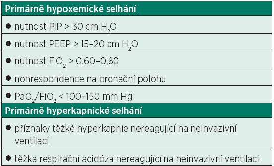 Indikační kritéria nasazení mimotělní náhrady plicních funkcí