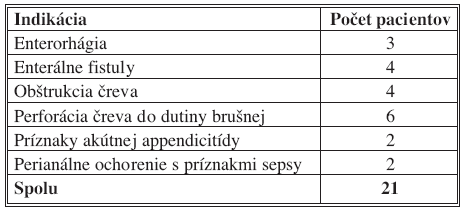 Indikácie na prijatie – IV. chirurgická klinika LF UKo a FNsP Bratislava, 2006–2007