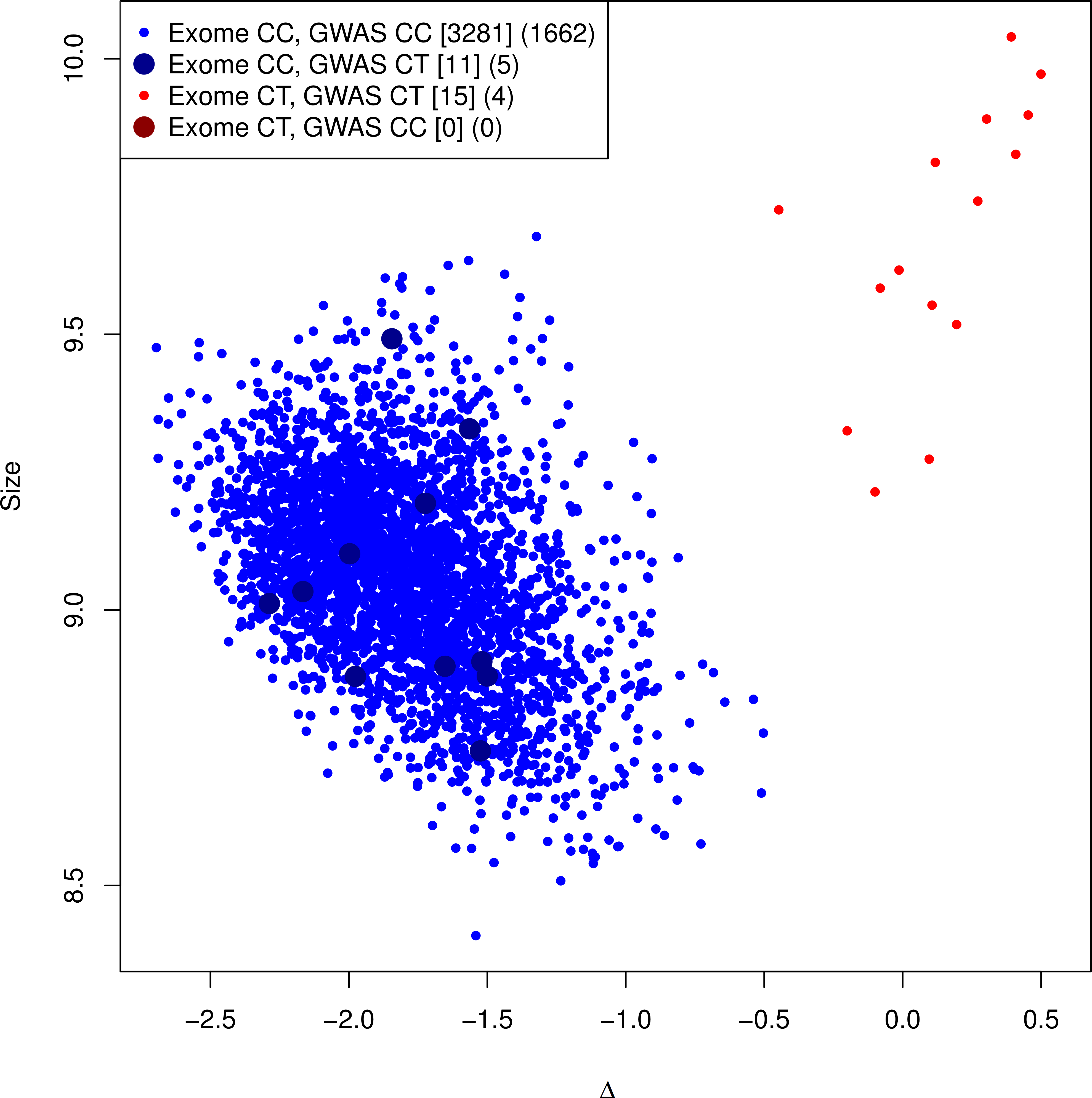 Genotyping cluster plot of the G84E variant.