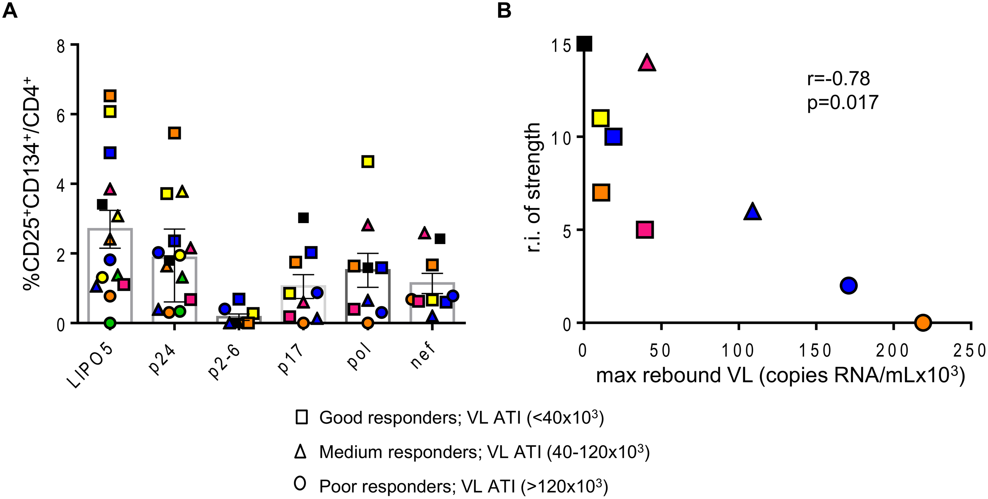 Overall strength of the HIV-specific responses is inversely correlated with maximum viral load after ATI.