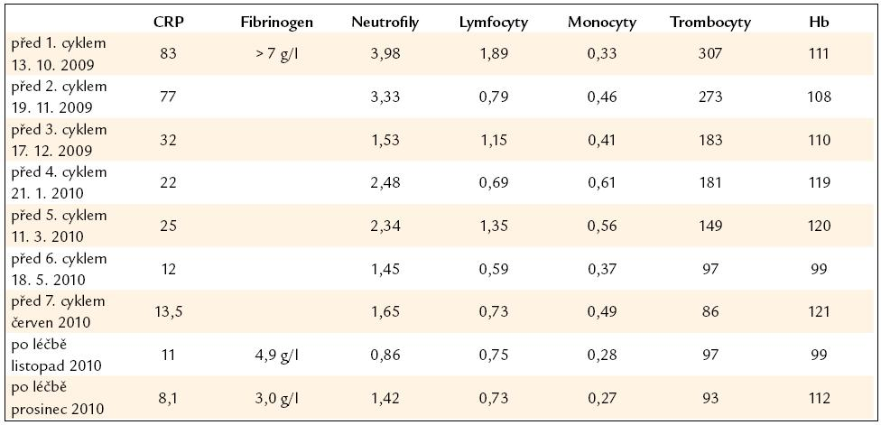 Vybrané laboratorní parametry dokumentující účinnost léčby i její nežádoucí účinky.