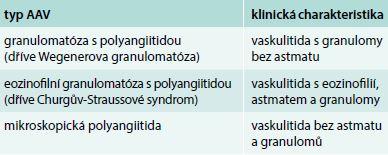 Klinická klasifikace ANCA asociovaných vaskulitid