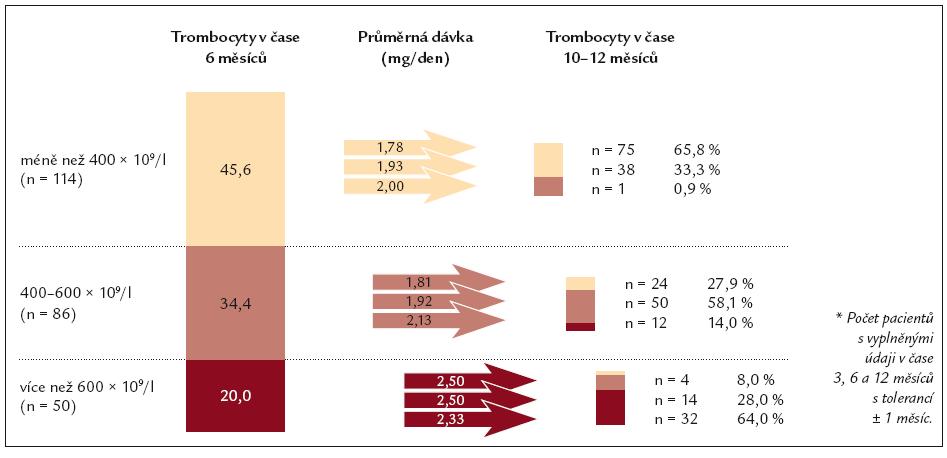 Vývoj počtu trombocytů mezi 6. a 12. měsícem vzhledem k dávce v čase 6 měsíců (n = 250*).