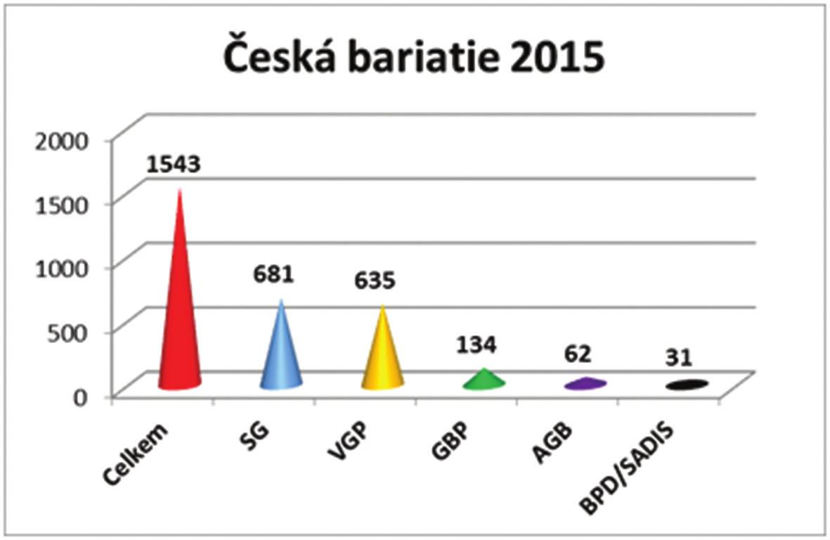 Česká bariatrie v roce 2015 Graf 8: Czech bariatric surgery in 2015