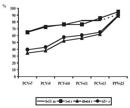Pokrytí sérotypů působících invazivní pneumokokové onemocnění pneumokokovými vakcínami, Česká republika, 2000-2006, data NRL Figure 6. Coverage of causative serotypes by pneumococcal vaccines, Czech Republic, 2000-2006, NRL data