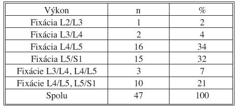 Vykonané PLIF stabilizácie podľa jednotlivých úrovní Tab. 6. PLIF stabilisations in place of performance