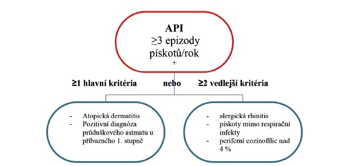 Schéma 1. API – asthma predictive index.
