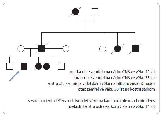 Genealogram rodiny.