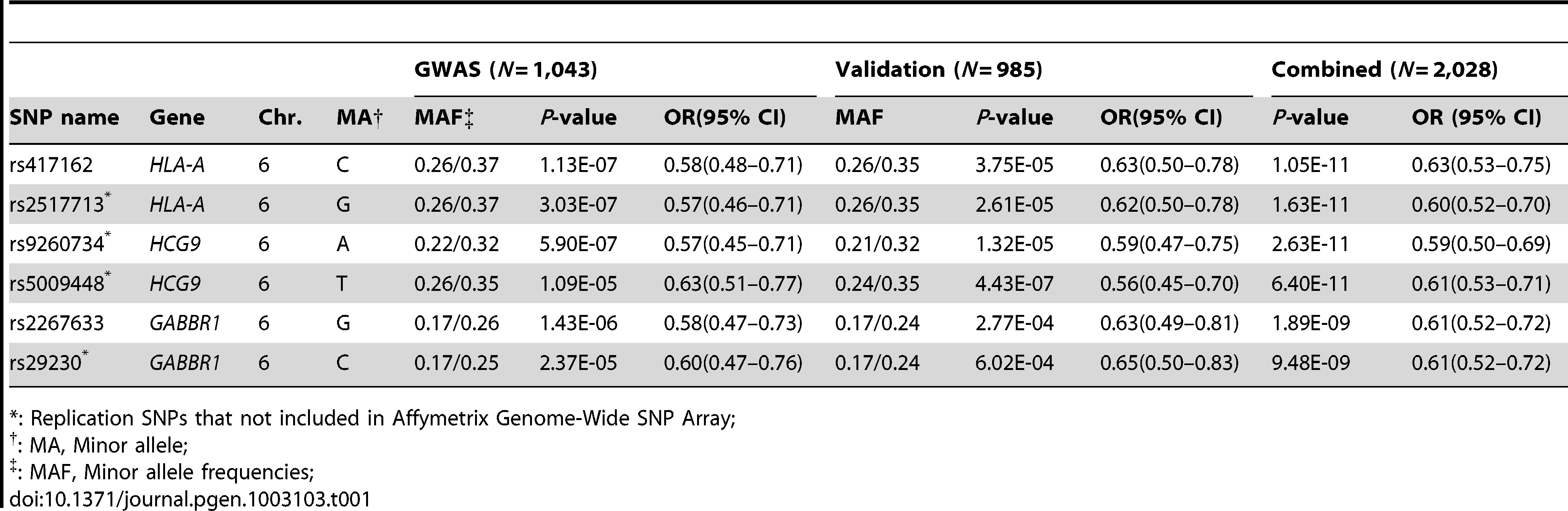 GWAS and validation of SNPs association data in two independent NPC cohorts.