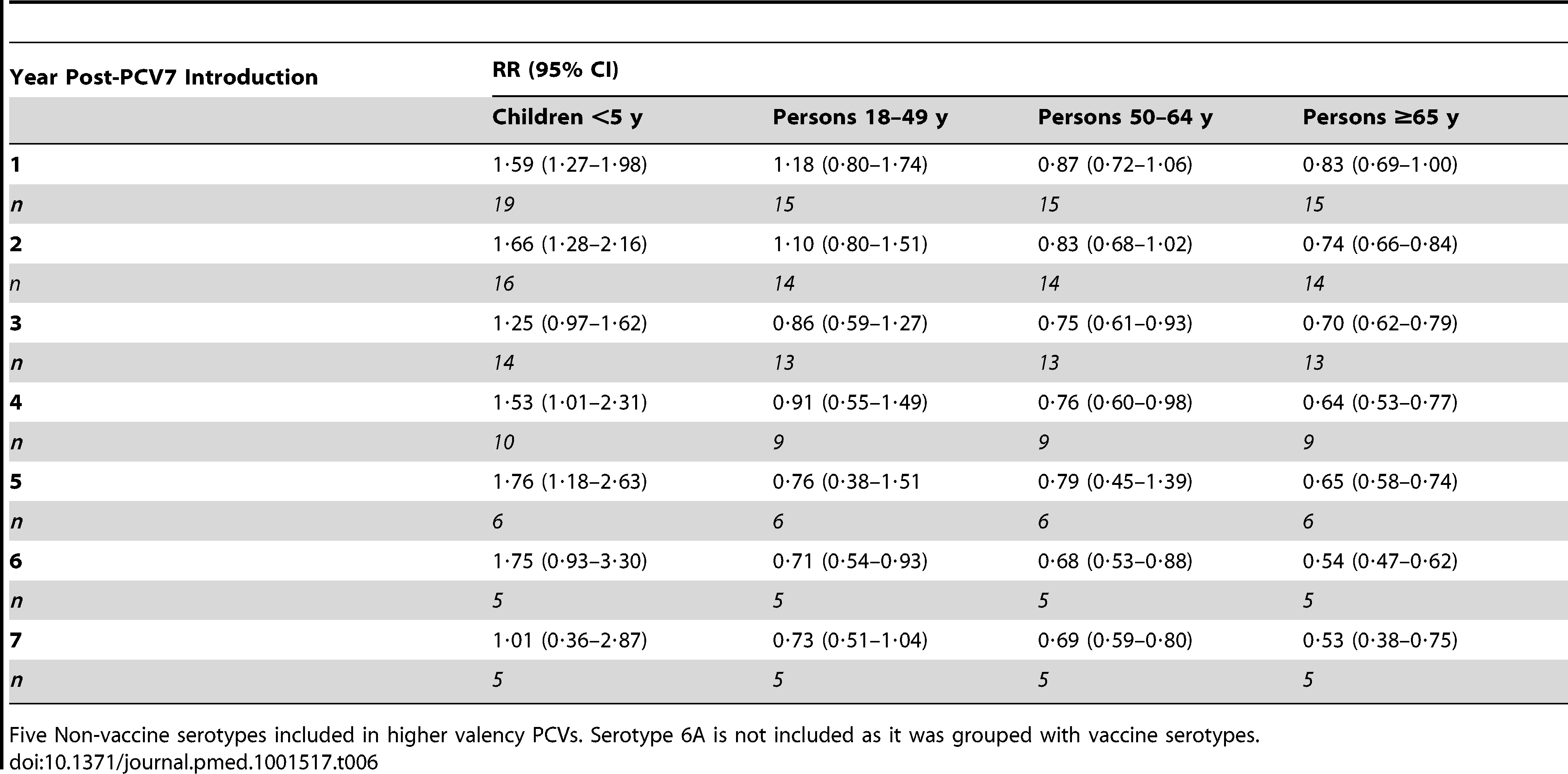 Summary rate ratios comparing the rate of serotypes 1, 3, 5, 7F, and 19A over the rate of all other non-vaccine types in each year post-PCV7 introduction, from random effects meta-analysis.