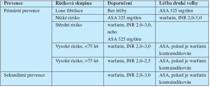 Prevence CMP u nemocných s fibrilací síní.