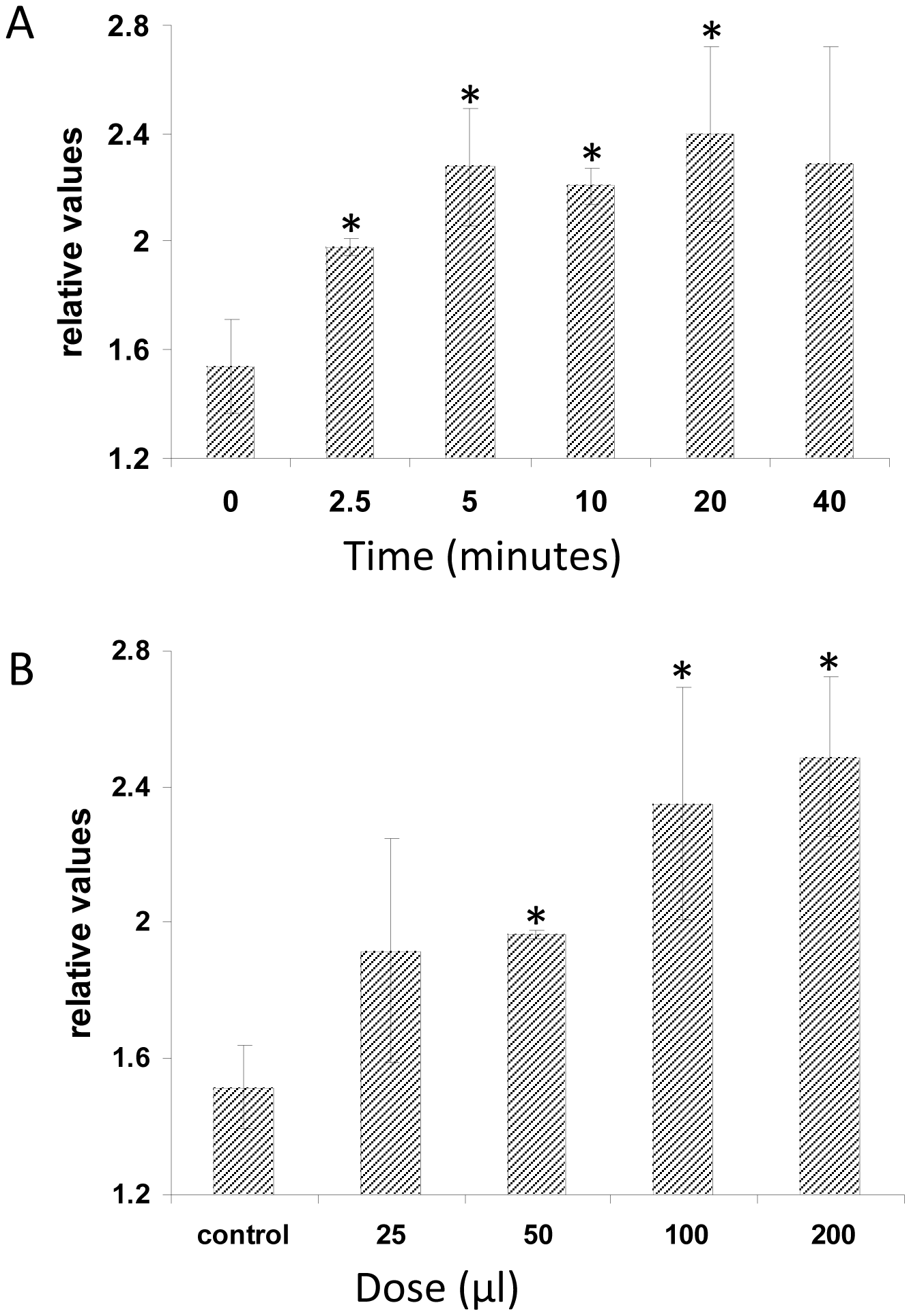 Plant PA levels increase in response to treatment with <i>P. indica</i> exudate.