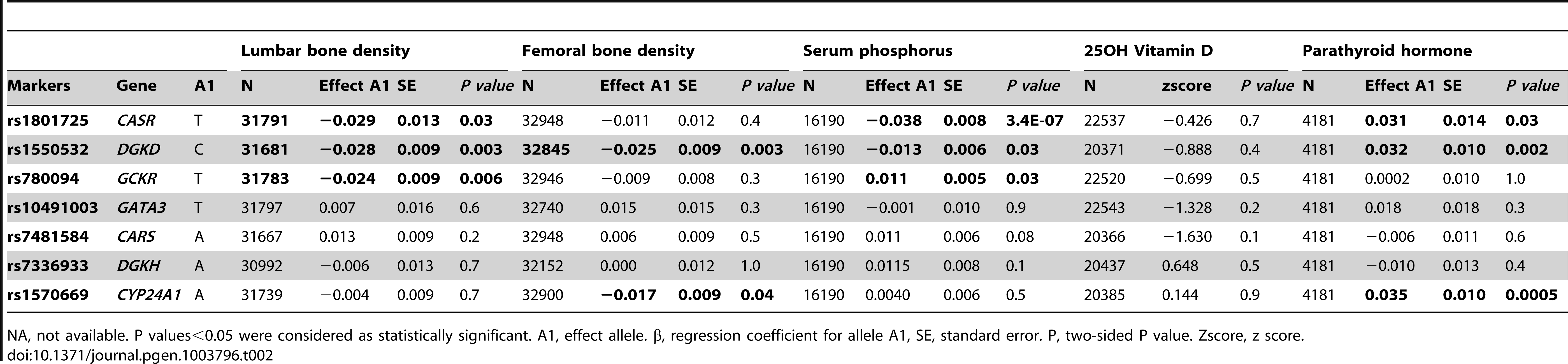 Look-ups of serum calcium loci with related phenotypes: bone mineral density in the GEFOS dataset <em class=&quot;ref&quot;>[6]</em> and endocrine phenotypes from the SHIP, SHIP Trend and SUNLIGHT <em class=&quot;ref&quot;>[7]</em> datasets.