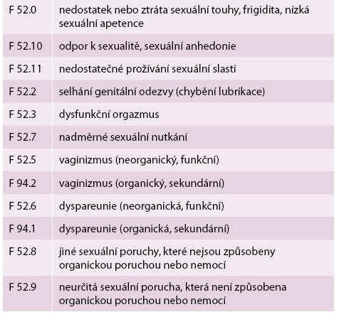 Klasifikace MKN-10 (MKN, 1992)