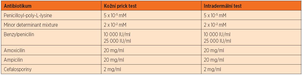 Koncentrace antibiotik k provádění kožních testů [5, 6].