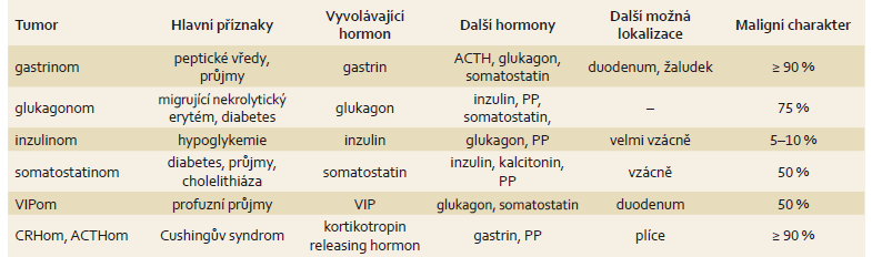 Přehled některých neuroendokrinních nádorů pankreatu. Upraveno dle [2,7]. Tab. 3. An overview of some neuroendocrine tumours of the pancreas. Adapted from [2,7].