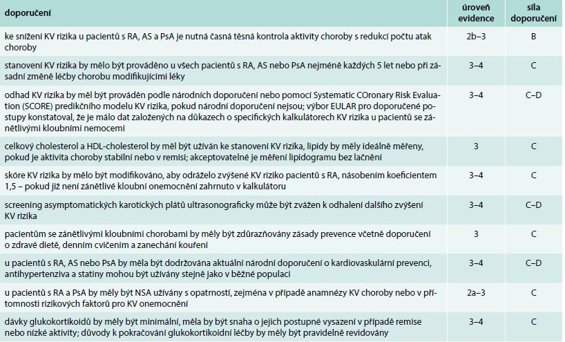 Doporučené postupy EULAR z roku 2015/2016 pro management kardiovaskulárního rizika při zánětlivých kloubních onemocněních