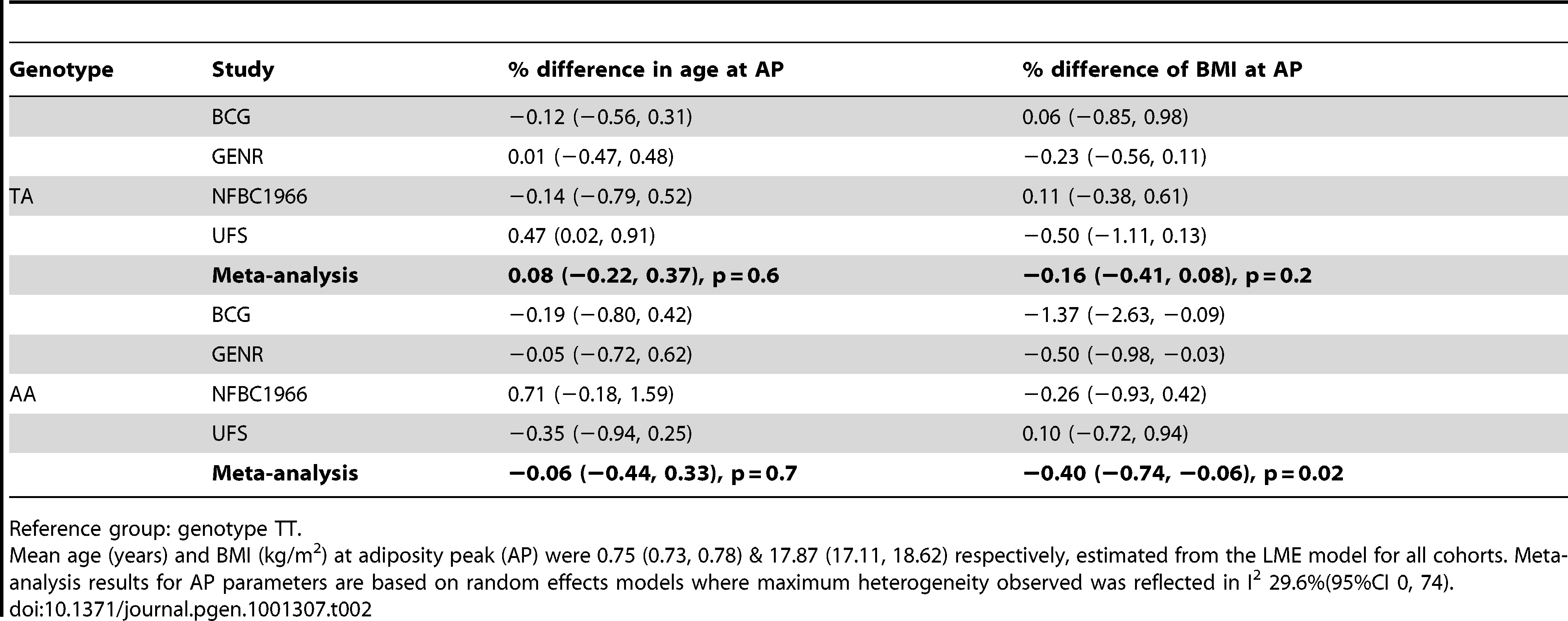 Differences in age and body mass index (BMI) at adiposity peak (AP) between <i>FTO</i> genotype groups with 95% confidence interval (95% CI).