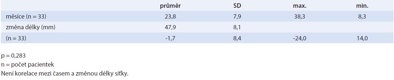 Korelace změny délky síťky a odstupu od operace