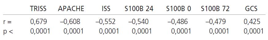 Korelace jednotlivých skórovacích systémů a hodnot S100B proteinu s GOS.