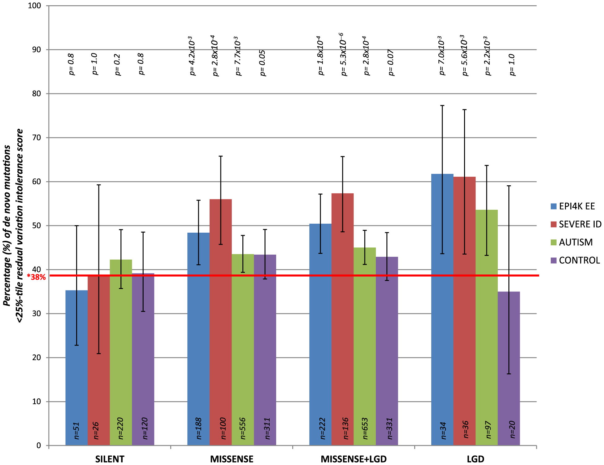 The percentage of <i>de novo</i> mutations occurring in the most intolerant quartile (25<sup>th</sup> percentile) across the severe ID, autistic, epileptic encephalopathy, and control siblings, for the different variant effect types.