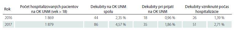 Výskyt dekubitov na OK UNM, SR.