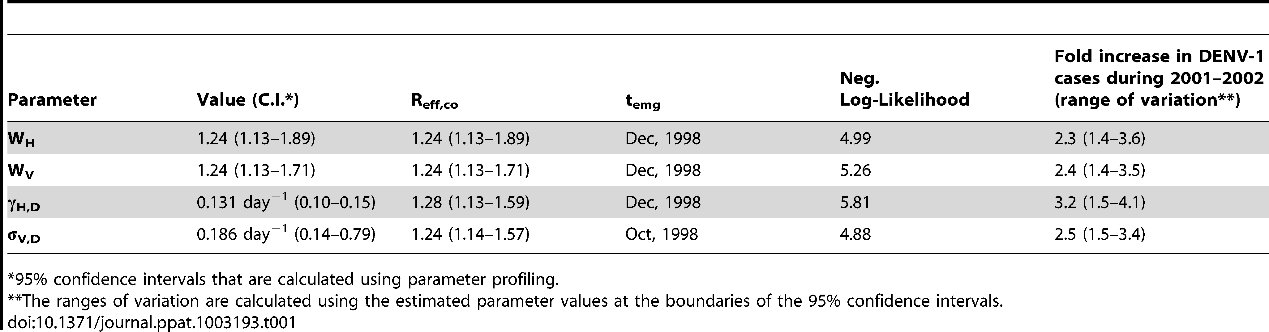 Maximum-likelihood estimates of parameter values and their corresponding increase in overall DENV-1 cases during 2001 and 2002.