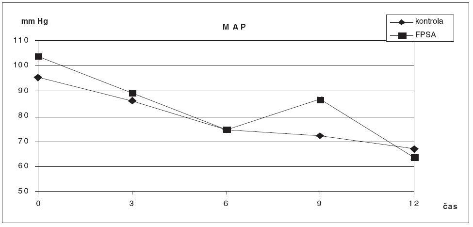 Srovnání hodnot MAP ve skupině zvířat s ASJ léčeným FPSA a u kontrolní skupiny bez léčby