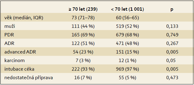 Srovnání výsledků screeningového kolonoskopického vyšetření v populaci ≥ 70 let a < 70 let.