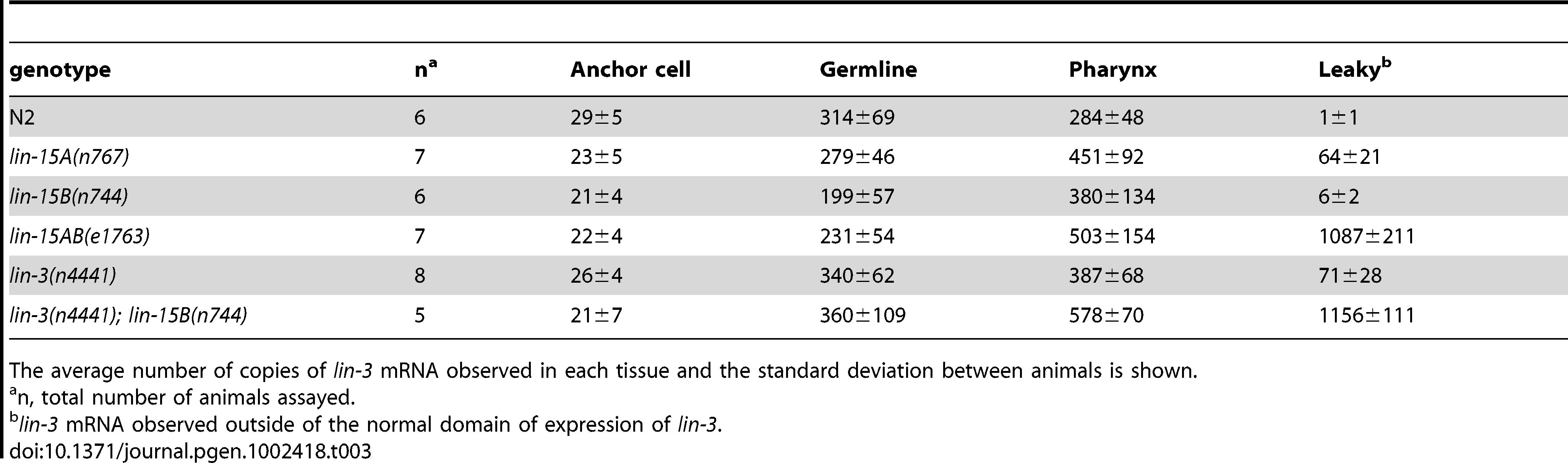 Quantification of <i>lin-3</i> expression.