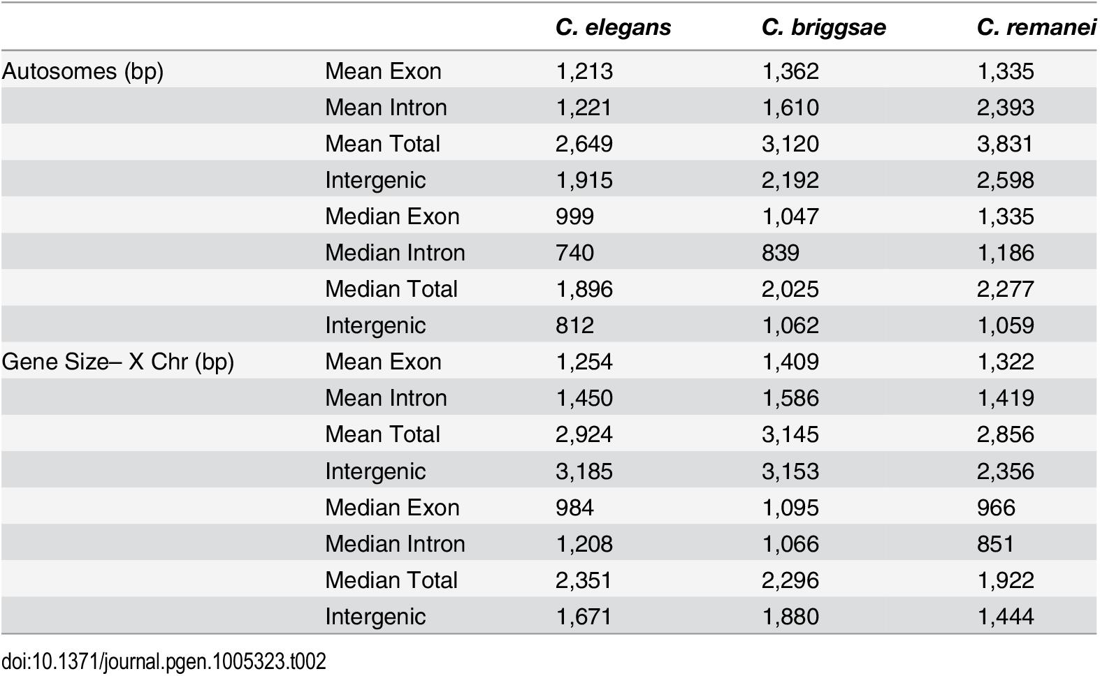 Summary of gene-specific properties across species.