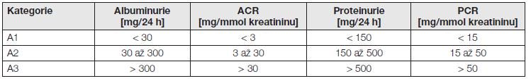 Kategorie CKD podle albuminurie a porovnání s proteinurií – podle [1].