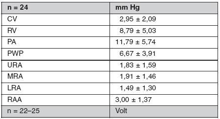 Průměrné hodnoty středních tlaků v mm Hg a elektrických potenciálů v mV při pravostranné katetrizaci a elektrofyziologii za podmínek AV dyssynchronie
