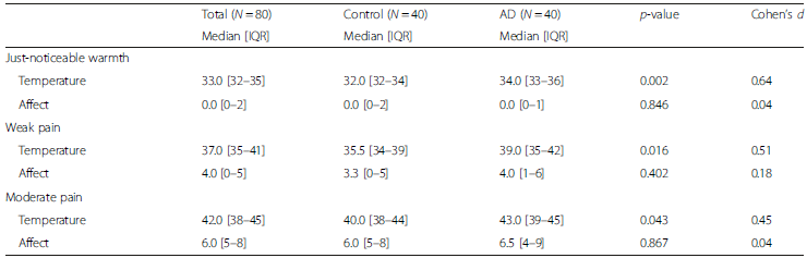 Psychophysical summary of temperature thresholds necessary to produce ratings at each condition in a sex-age matched sample of people with and without Alzheimer's disease